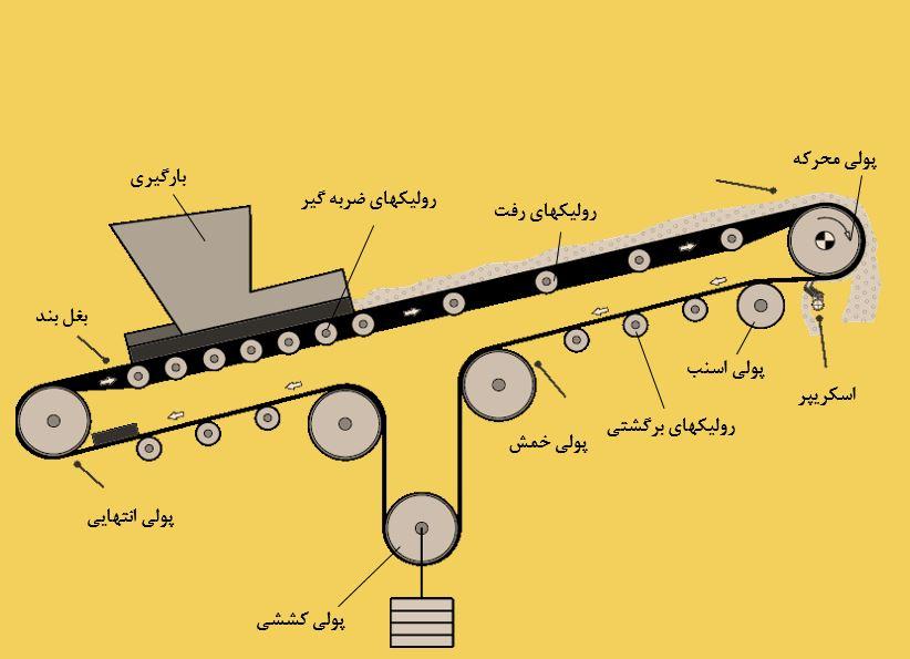 آشنایی با اجزای سیستم انتقال مواد